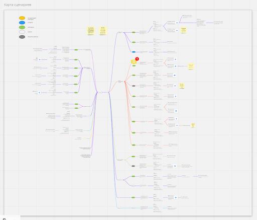 Карта сценариев для сбора лидов на сайте Автомир
