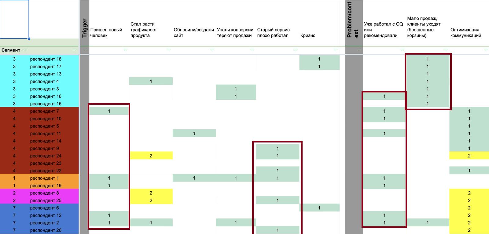 таблица ответов респондентов для портретов buyer-персон