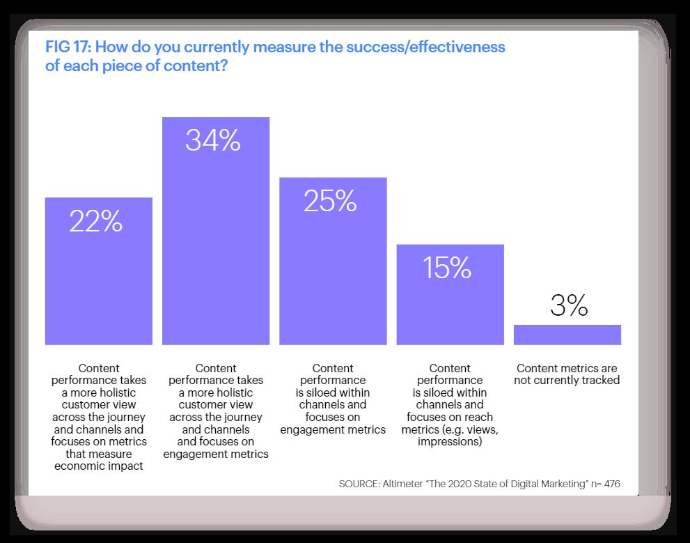 Опрос: Как вы измеряете успех/эффективность каждой порции контента?