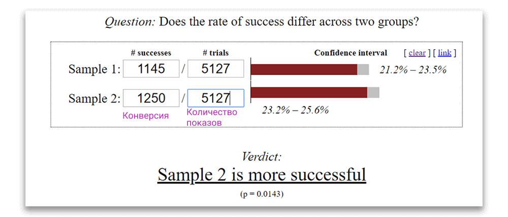 Результаты А/Б теста