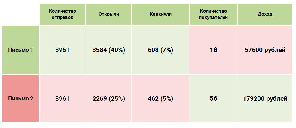 Результаты А/Б теста двух вариантов писем