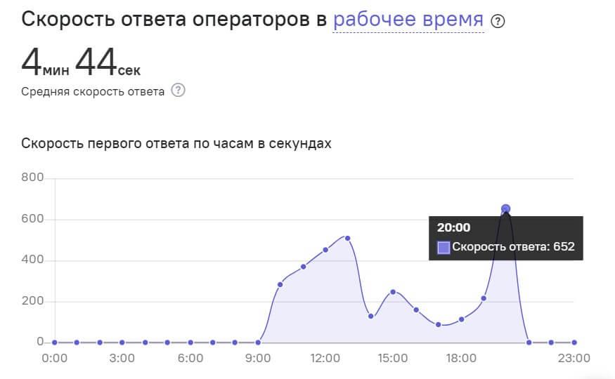 статистика ответа операторов
