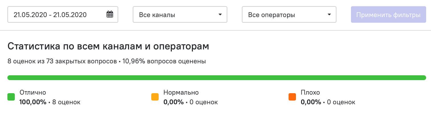 статистика по каналам и операторам