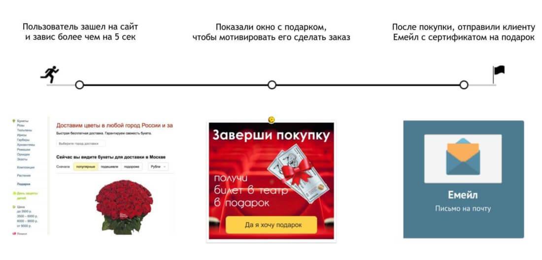 Cross sell на сайте интернет-магазина цветов