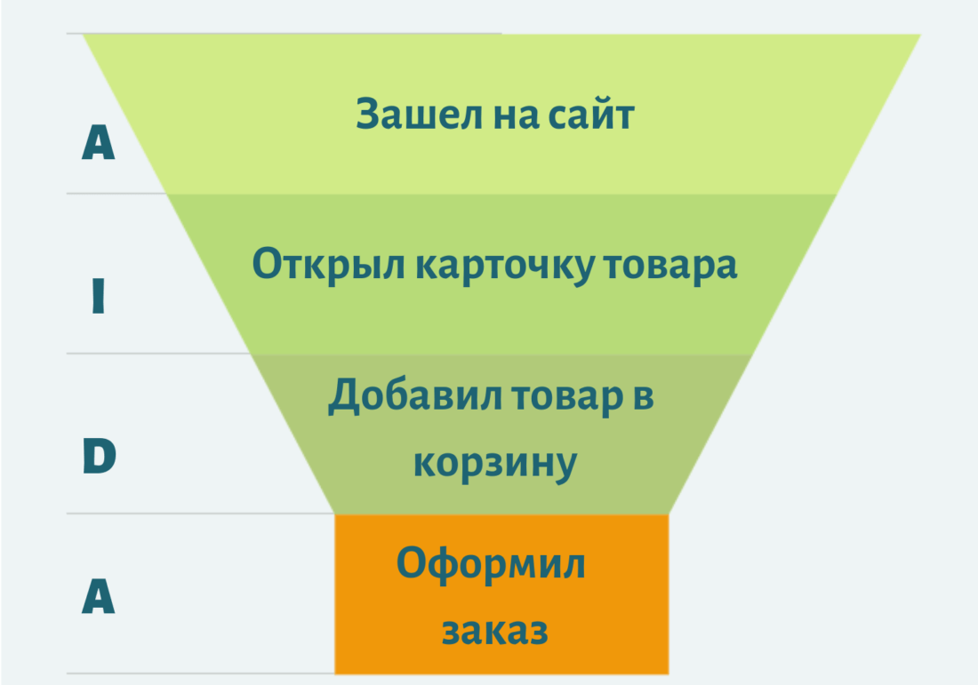 Воронка продаж для интернет-магазинов