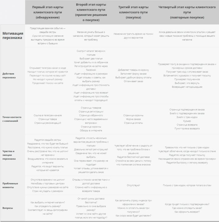 Этапы клиентского пути