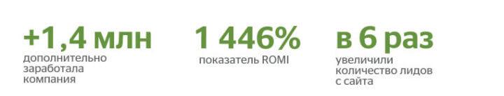 Результаты работы Carrot quest с интернет-магазином E1: +1,4 млн, 1446% ROMI, в 6 раз больше лидов