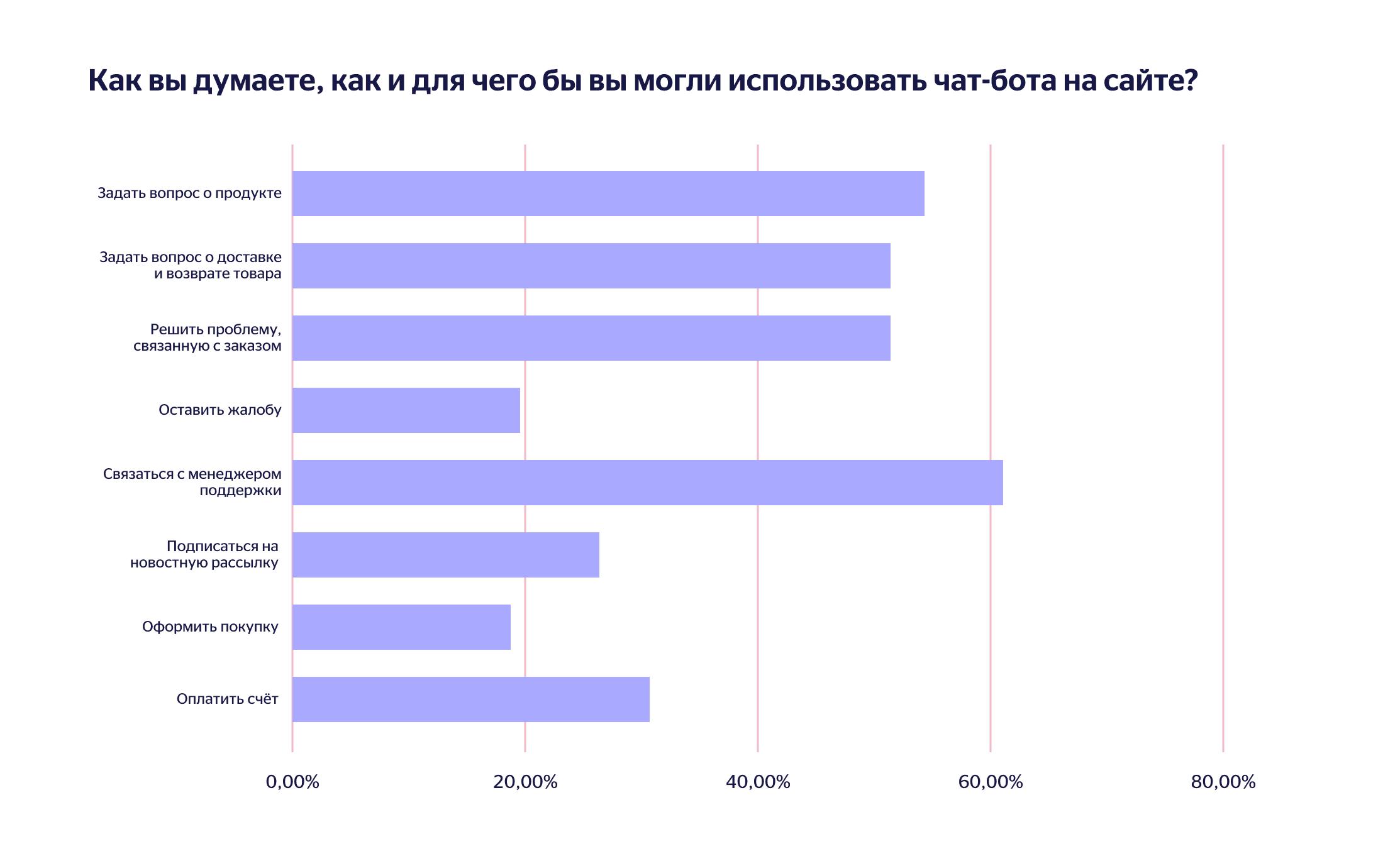 Опрос: как пользователи используют чат-боты на сайте