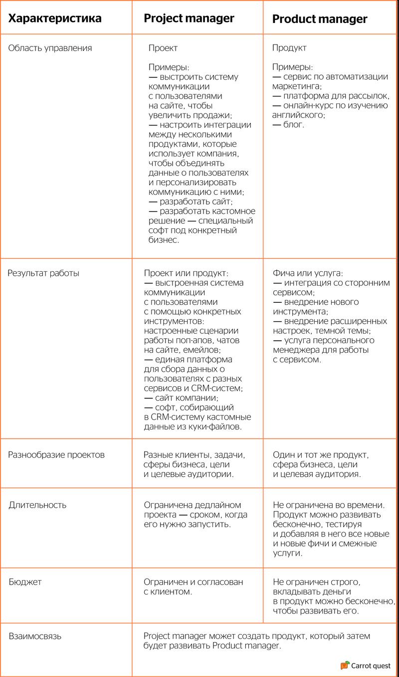 сравнение проджекта и продакта