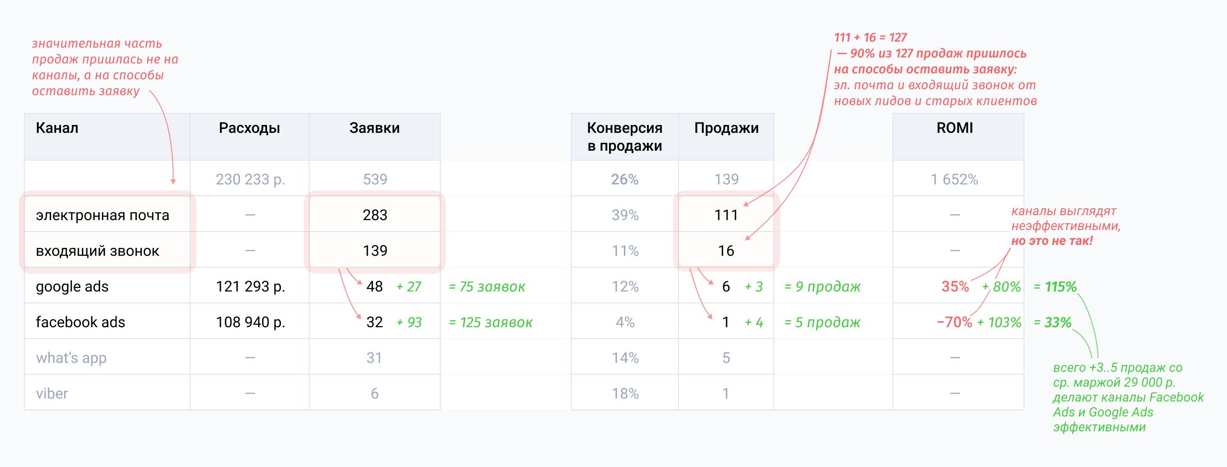 После введения Google Ads и Facebook Ads ROMI вырос на 115% и 33% соответственно