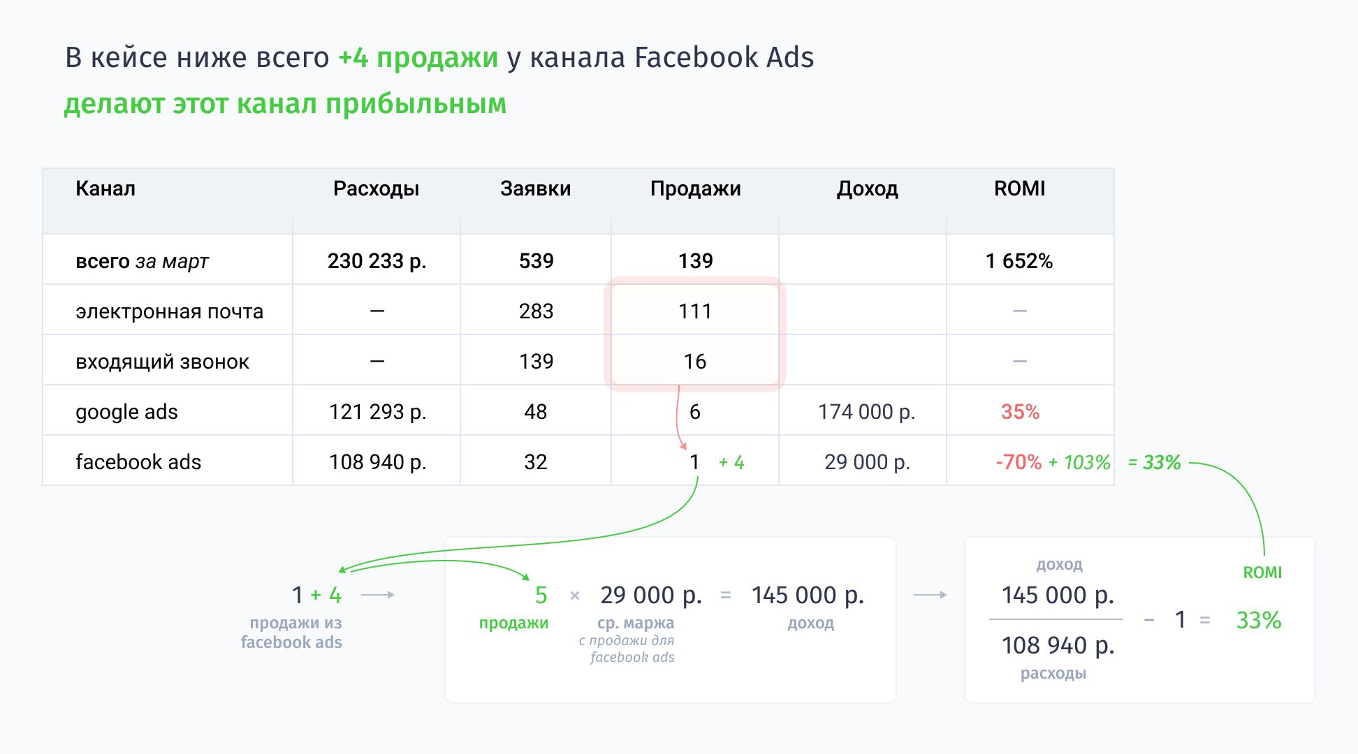 Всего +4 продажи у канала Facebook Ads делают этот канал прибыльным