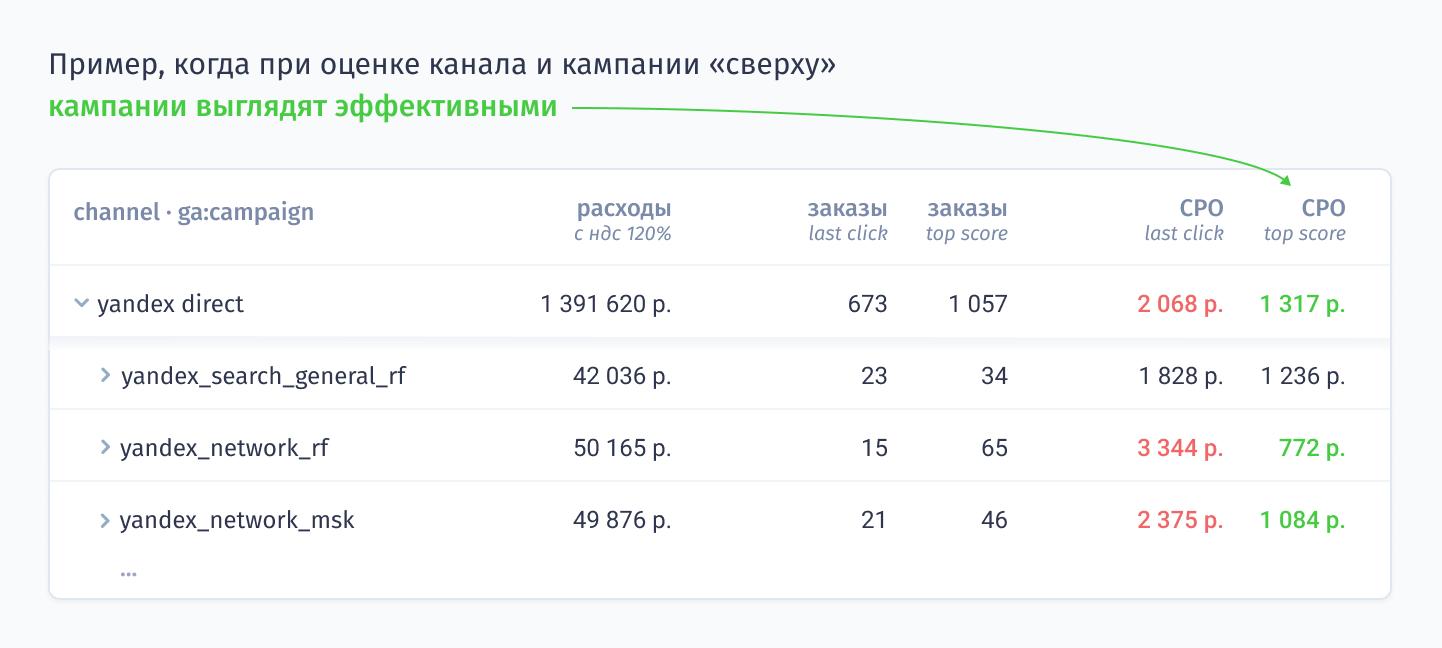 СРО (Yandex direct) = 1 317